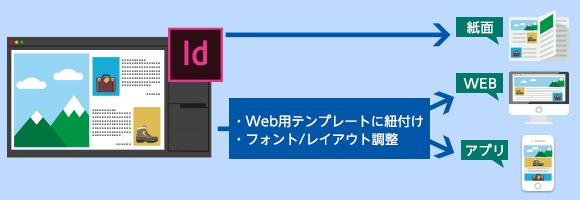Webファーストのコンテンツ制作を実現
